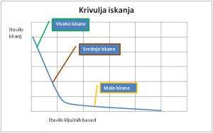 Krivulja iskanja